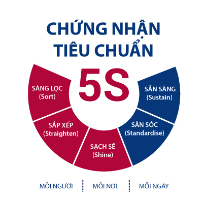 5S consultancy and certification